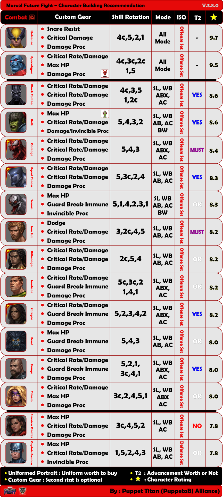 marvel future fight character development guide