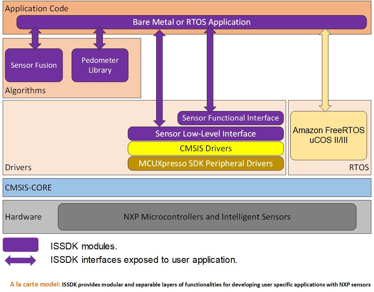 embedded system tools reference guide