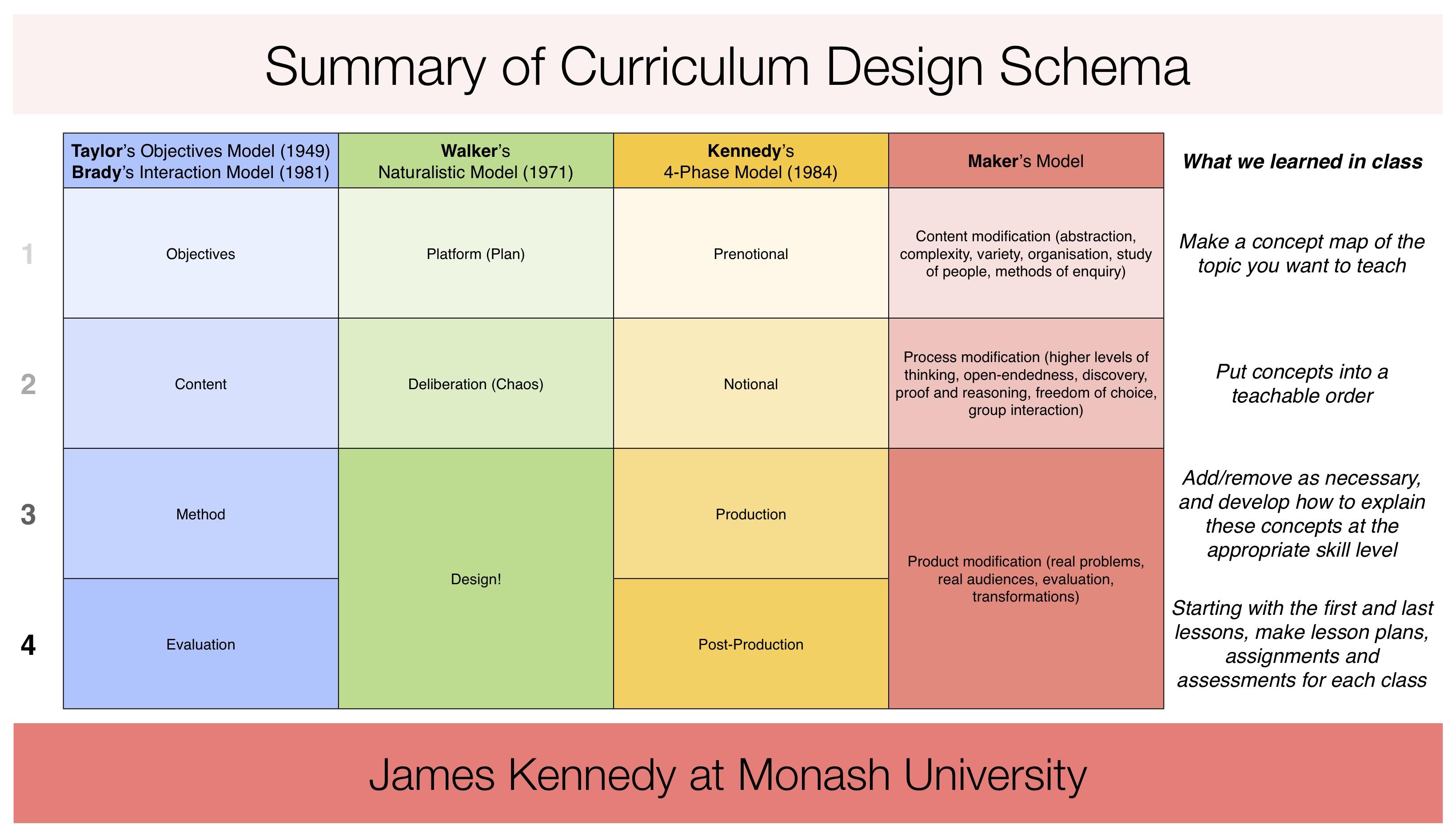 bc curriculum comparison guide book 2