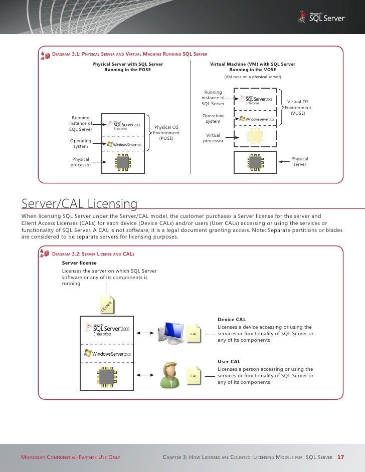 sql server 2000 licensing guide
