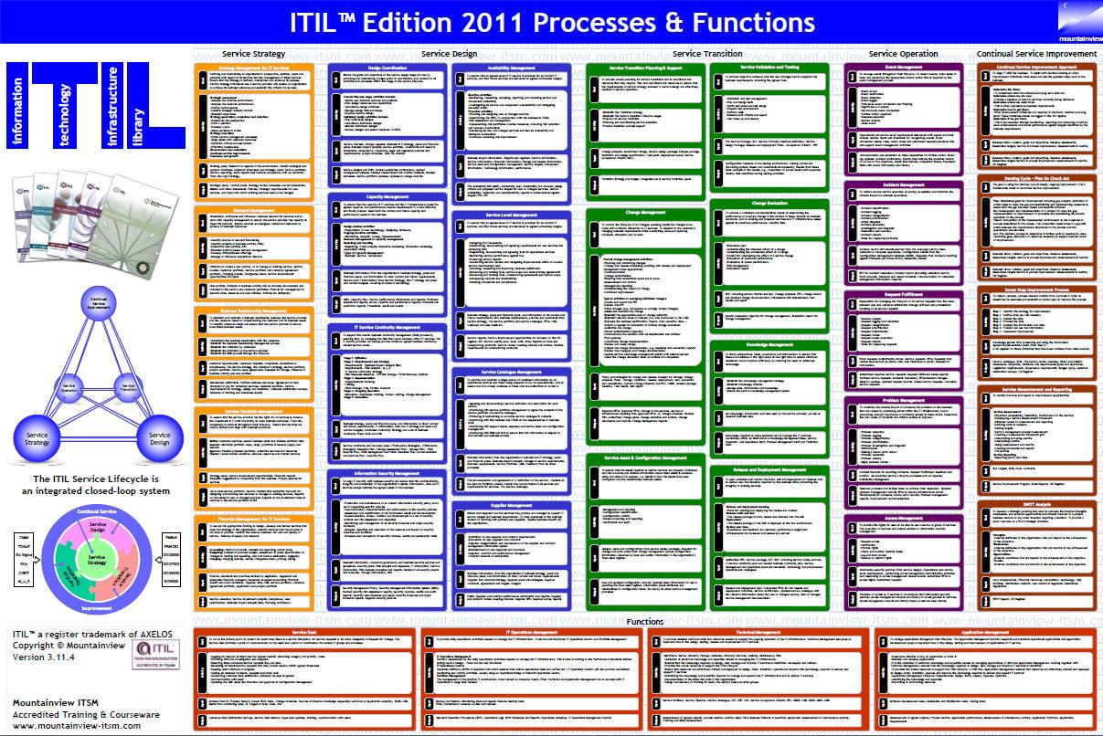 itil v3 guide software asset management pdf