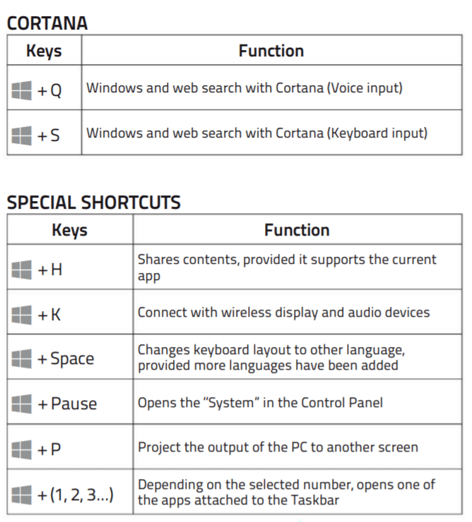 ultimate guide to windows 10 shortcuts